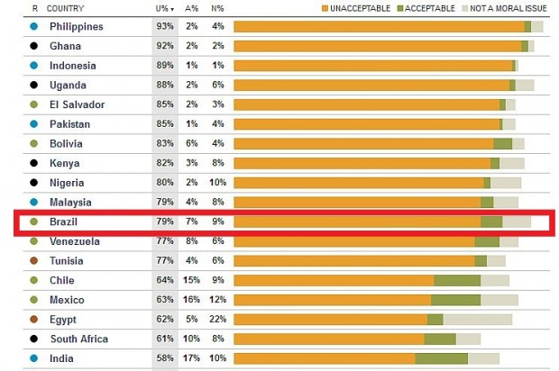 """Pesquisa feita em 40 países mostra que aborto é """"inaceitável"""" para 56% dos entrevistados"""