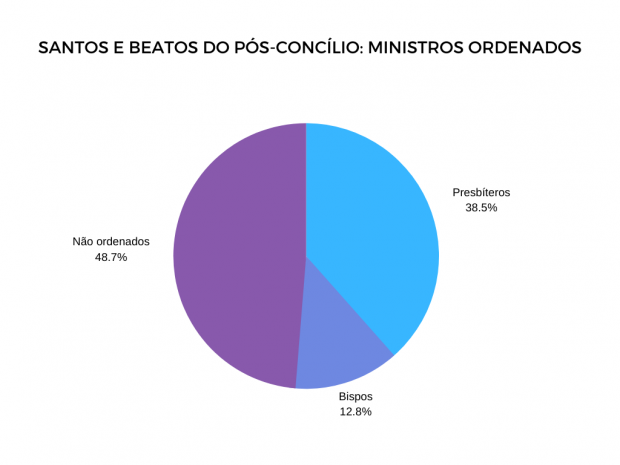 Ministros ordenados