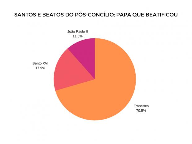 Papa que beatificou